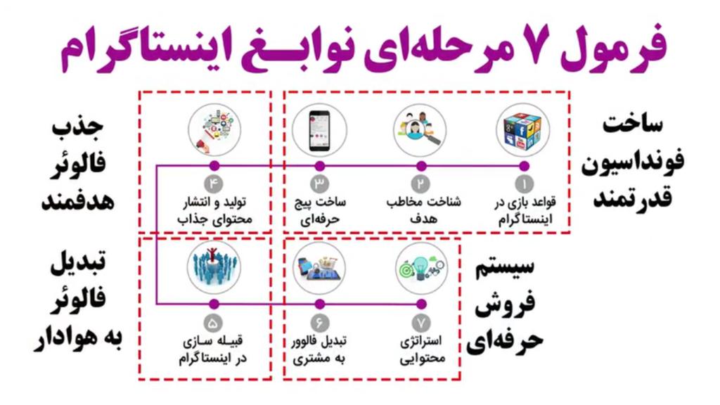فرمول 7 مرحله ای نوابغ اینستاگرام