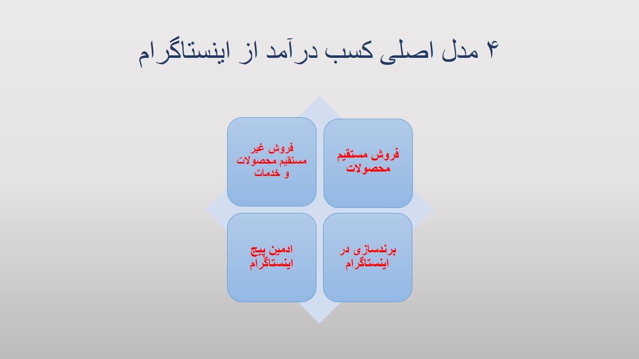 4 مدل اصلی کسب درآمد در اینستاگرام